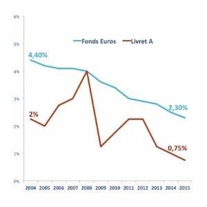 Rendements placements financiers